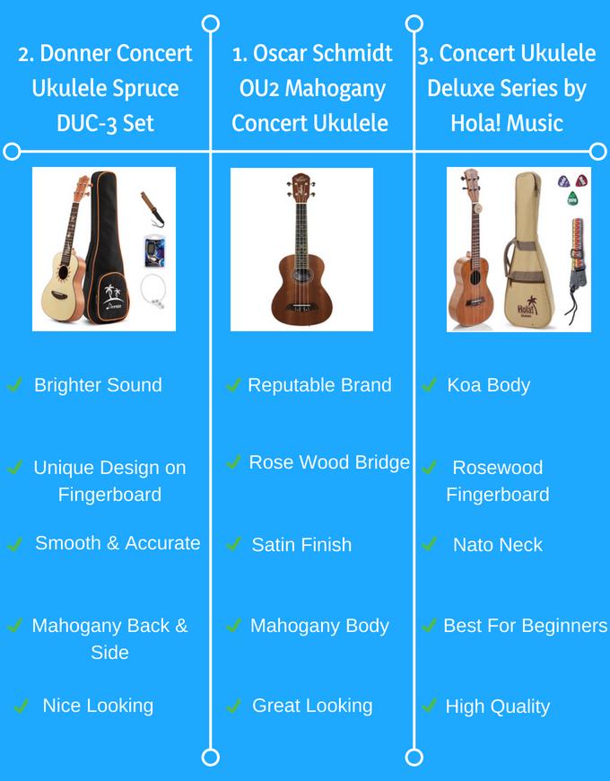 concert ukuleles