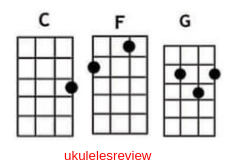 I Still Havent Found What I Am Looking For Chords