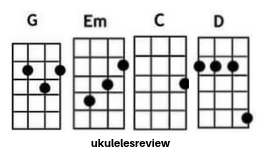 Perfect Chords