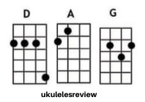 I Love Rock N Roll Ukulele 3 chords