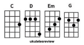 A Thousand Years Chords of Ukulele