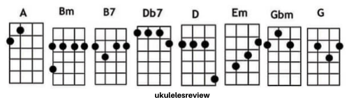 Cant Help Falling In Love Chords of Ukulele