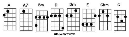 In My Life Chords of Ukulele