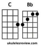 Tomorrow Never Knows Chords of Ukulele